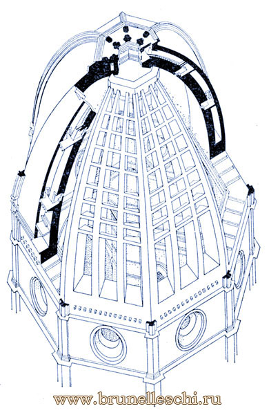 Схема купола собора Санта